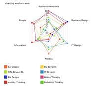 The Changing Shape of Business Analysis
