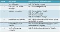 More on Decision Tables and The Decision Model in Practice