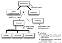 Four Very Useful Constructs for Concept Models:  Developing a Structured Business Vocabulary