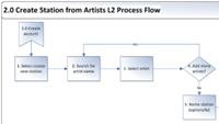 Deep Dive Models in Agile Series: Process Flows, Edition 1