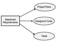 Beyond Requirements Development