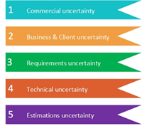 Use Uncertainty to Win Business