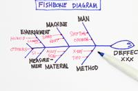 Structuring AS-IS and TO-BE Process Improvement Discussions using the Fishbone Diagram