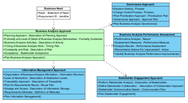 BABOK OOA - Figure 2:	Business Analysis Approach Artifact Relationships
