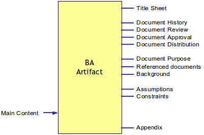 Artifact Structure of Business Analysis Documents