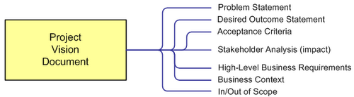 Project Vision Document Structure