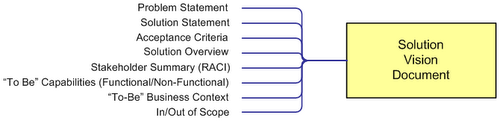 Solution Vision Document Structure