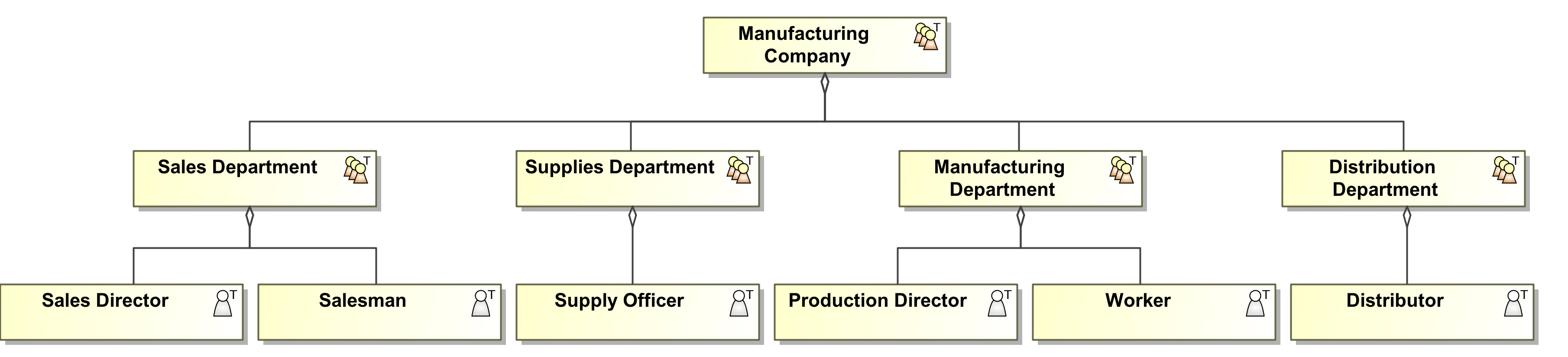 Figure 2. Organization Structure Diagram showing departments and job roles inside them