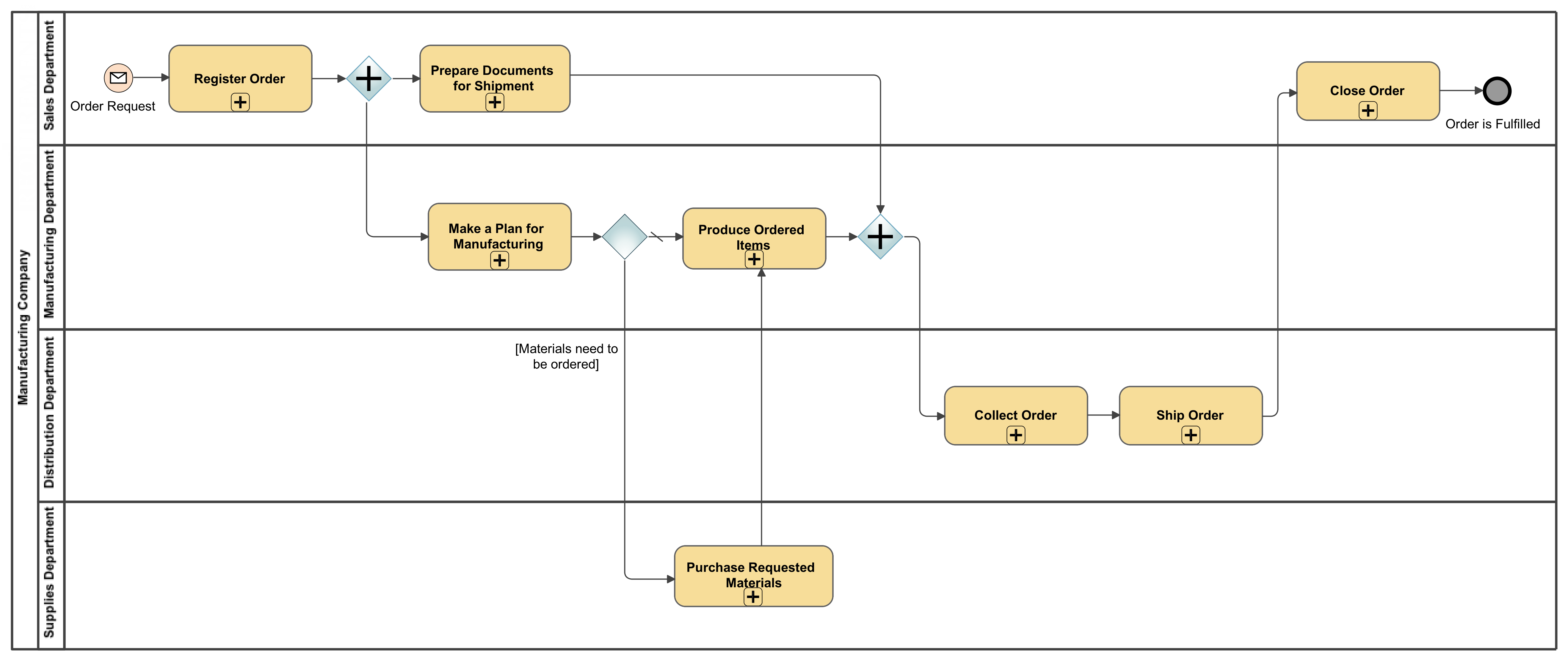 Powerful business modeling with no magics cameo business modeler a top level bpmn process diagram with swimlanes visualizing the process for ccuart Choice Image