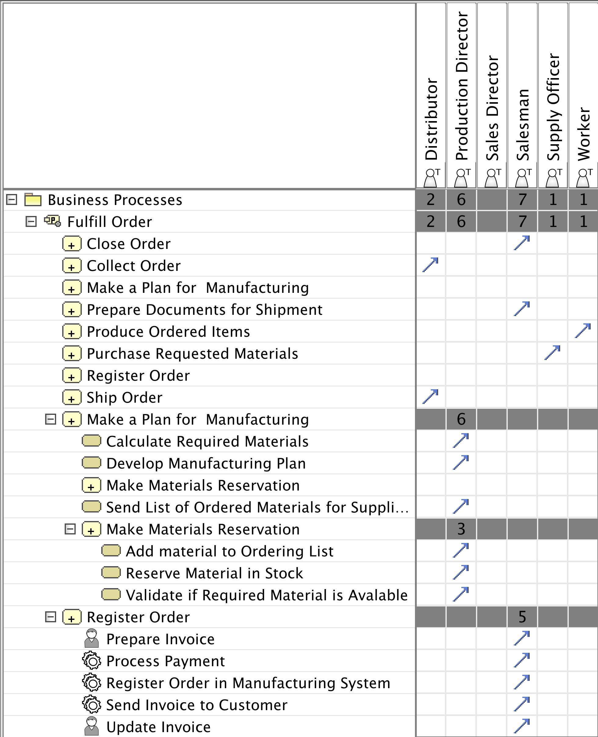 Figure 6. Editable matrix showing resource involvement in processes