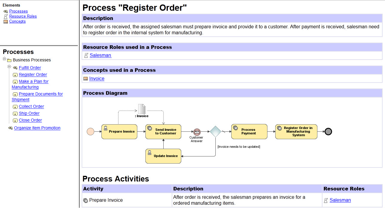 Figure 8. A screenshot from a report generated from CBM Analyst Edition model using a template for publishing navigable business process descriptions