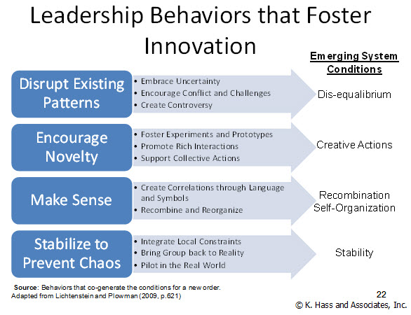 Leadership Behaviours that Foster Innovation