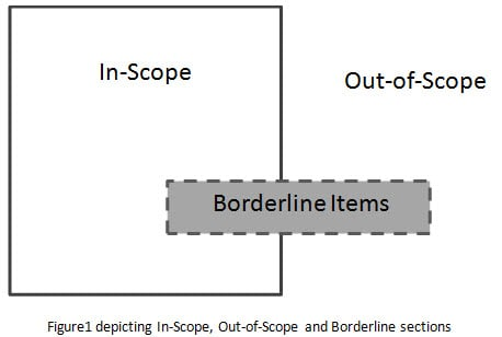 If you imagine Solution Scope as a box, the In-Scope items will fall inside the box and Out-Of-Scope items will be outside the boundary of the box.