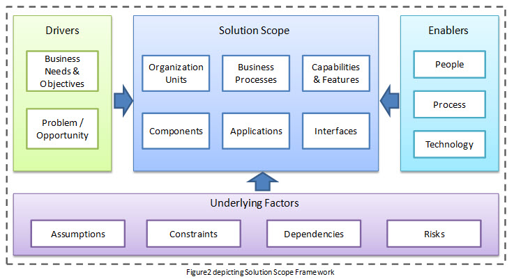 Solution scope an insight business analyst community for Solution approach document template