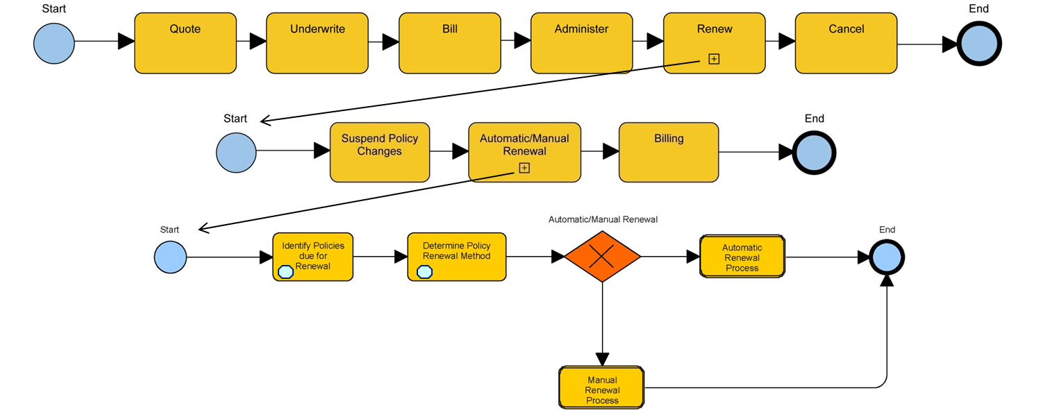 Figure 4: High Level Process Model