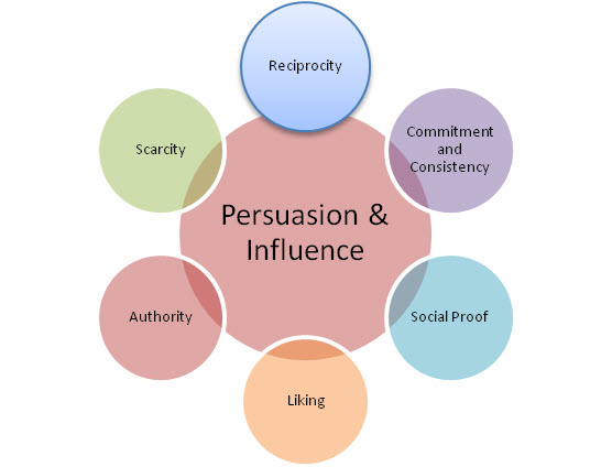 Power, Influence and Persuasion in Organizations