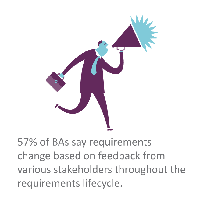 57% of BAs say requirements change based on feedback from various stakeholders throughout the requirements lifecycle.