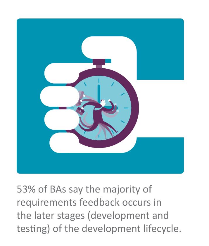 53% of BAs say the majority of requirements feedback occurs in