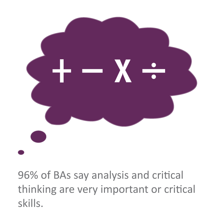 96% of BAs say analysis and critical thinking are very important or critical skills.