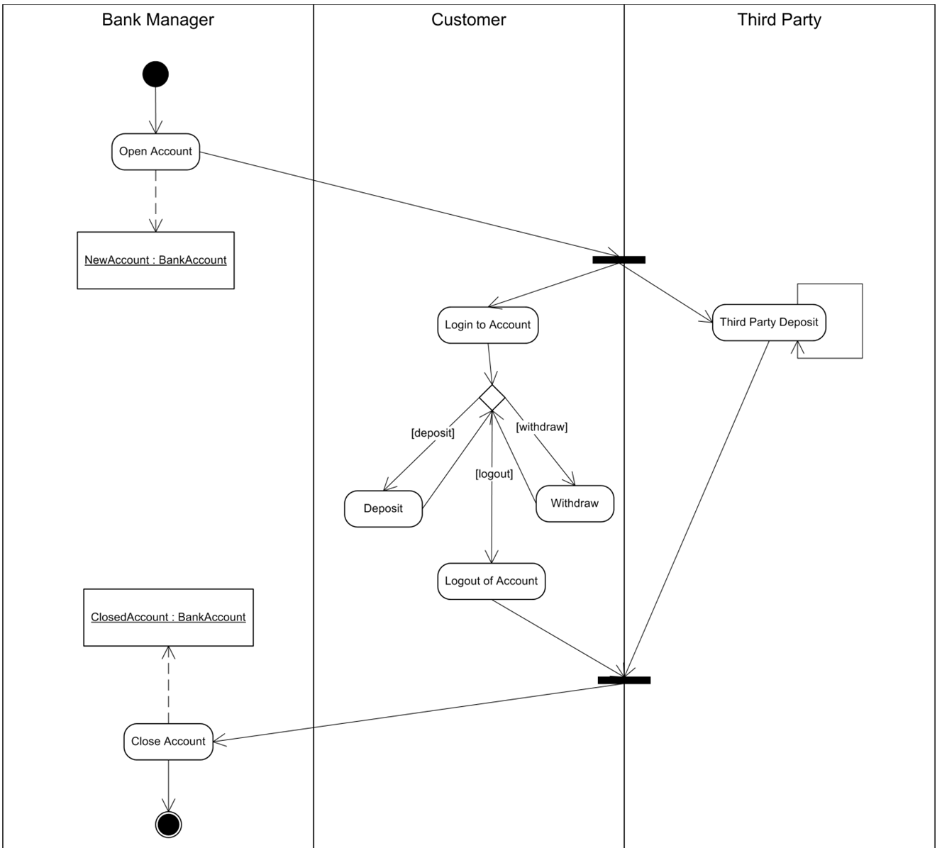 End-to-End UML: Activity Diagram > Business Analyst