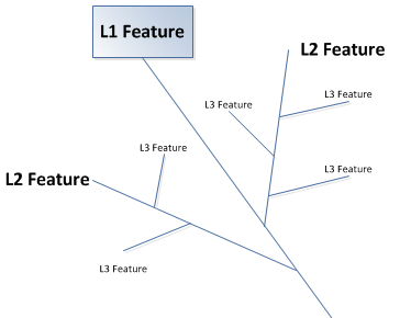 Deep Dive Models in Agile Series: Feature Trees