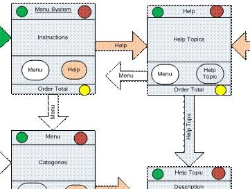 Complete Business-Systems Analysis Model (UML Example)