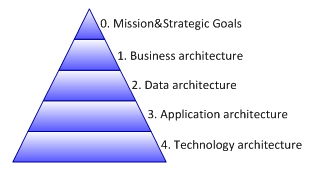 Figure 1. Levels of enterprise architecture.
