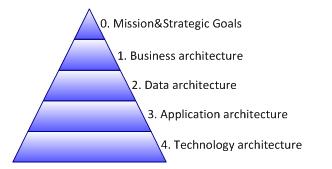 Advancing your career applying ba skills to bpm field for Enterprise architect skills