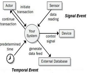 Modeling System Events