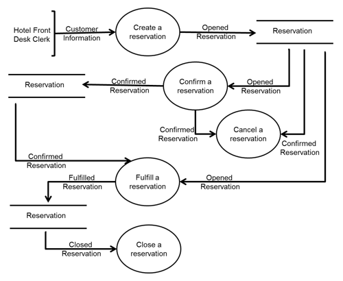 Verifying Use Cases Data Flow Diagrams Entity Relationship