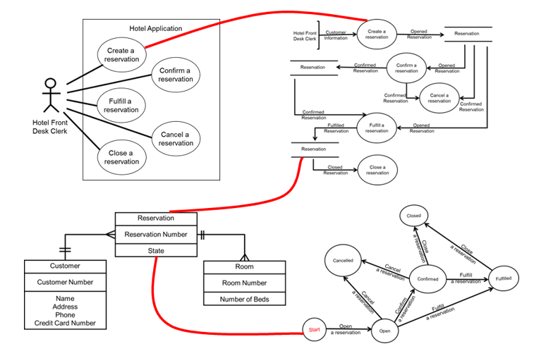 data flow diagram and entity relationship