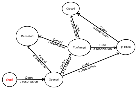 Verifying use cases data flow diagrams entity relationship state diagram for reservation ccuart Gallery