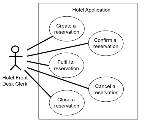 Verifying use cases data flow diagrams entity relationship use case diagram for hotel application ccuart Images
