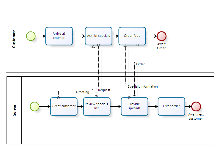why i don't use bpmn > business analyst community ... process flow diagram using visio process flow diagram using bpmn notation