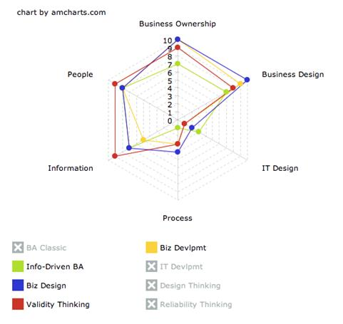 Information-Driven BA, Business Design, Business Development and Design Thinking