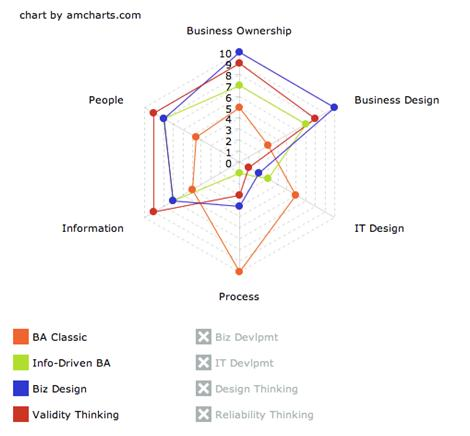 BA Classic, Information-Driven Business Analysis, Business Design and Validity Thinking