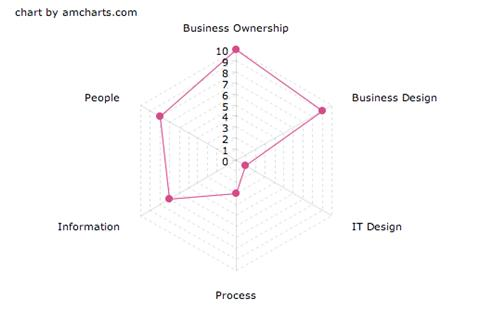 The changing shape of business analysis business analyst community i have mentioned design thinking a couple of times and i thought that it would be pedagogical to draw the shape of that as it is relevant to business ccuart Gallery