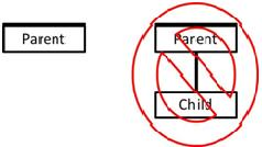 Figure 1. Do Not Decompose a Parent Task into one Child