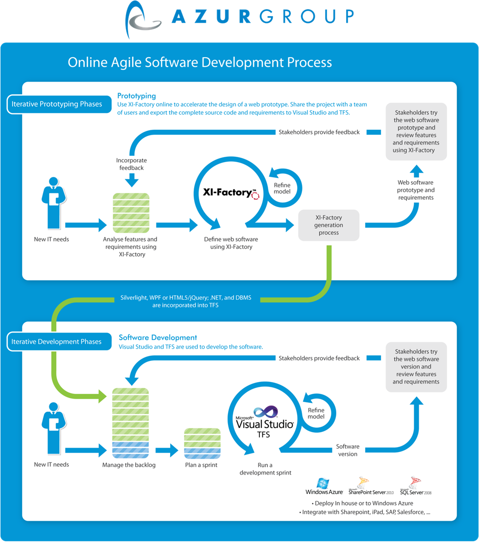 Commercial Software Development : Increasing proficiency of business analyst professionals