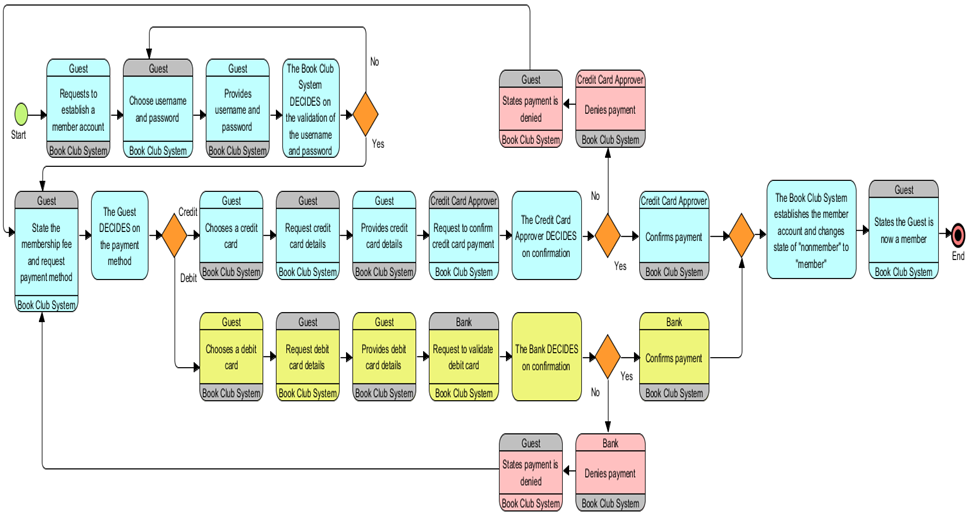 Document decisions separately and explicitly a proposed use case bpmn diagram of use case scenario click here for larger version main scenario green alternate yellow exceptions red ccuart Choice Image