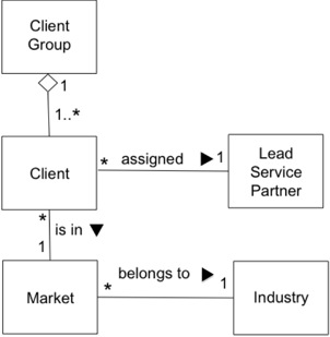 Ba abcs c is for class diagram business analyst community it illustrates most of the class diagram features a ba needs to be aware of except for generalization more on that one later ccuart