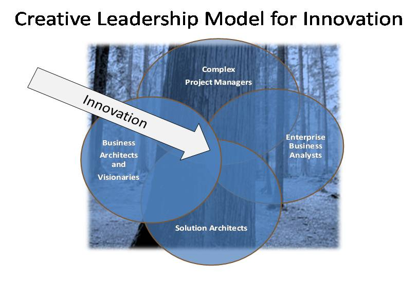 Creative Leadership Model for Innovation