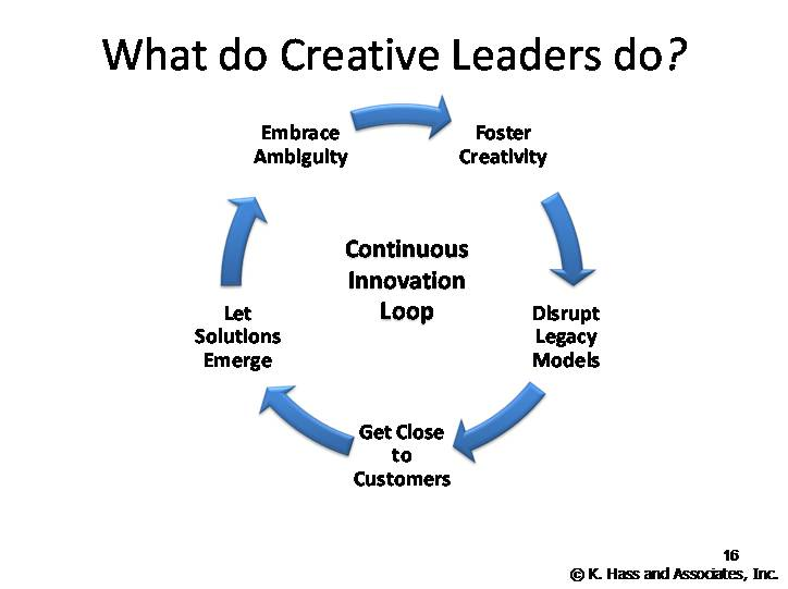 creative leadership in todays world This article argues that promoting creativity of staff to enhance twenty-first century  learning is a fundamental challenge for school leadership today  the concept  of creative leadership also raises questions about context, levels of  politics &  international relations social sciences sports and leisure.