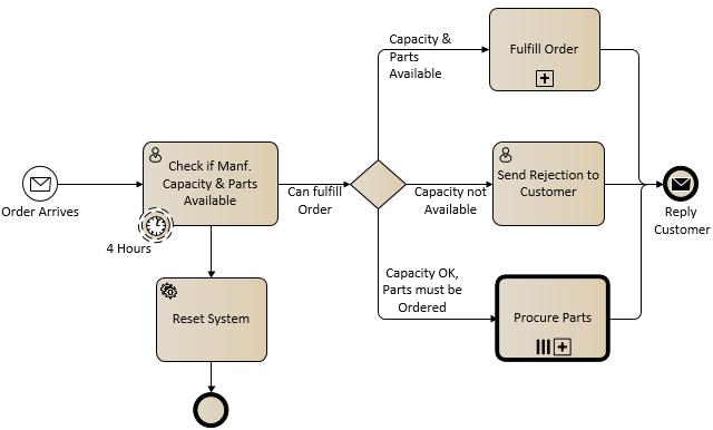 bpmn 20 diagram - Visio Bpmn Template