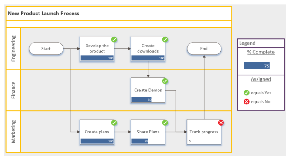 Democratizing bpm with visio and office 365 business analyst cross functional flowchart ccuart Images
