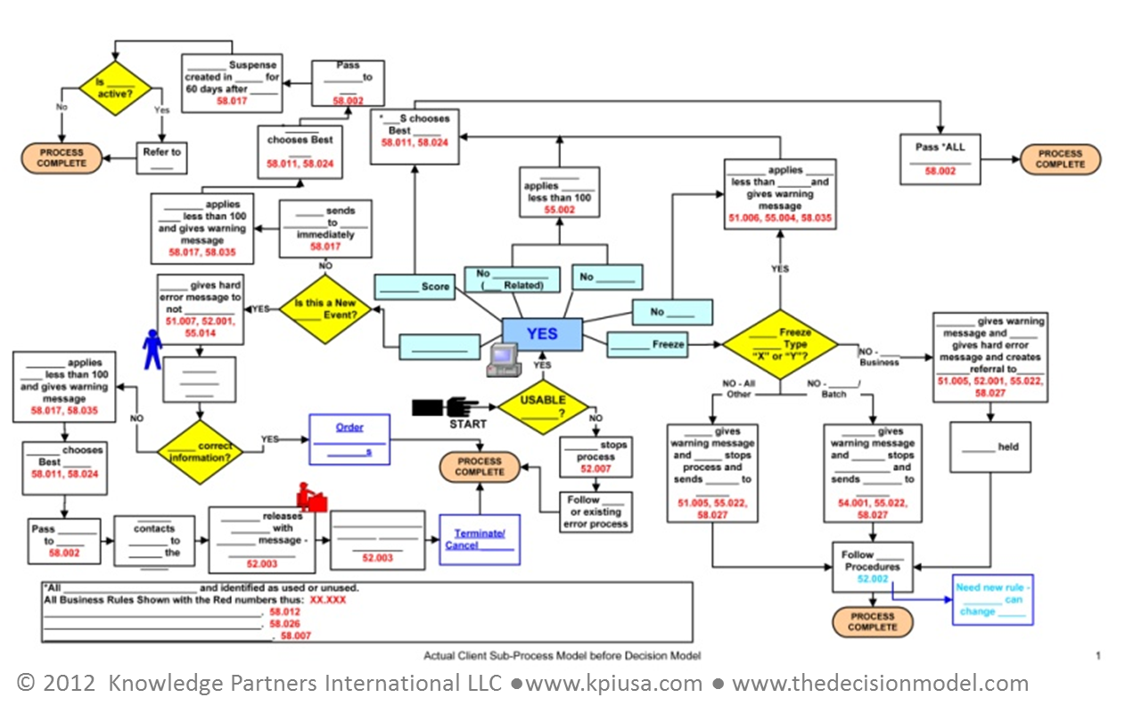 Complex Process Map Pictures to Pin on Pinterest - PinsDaddy