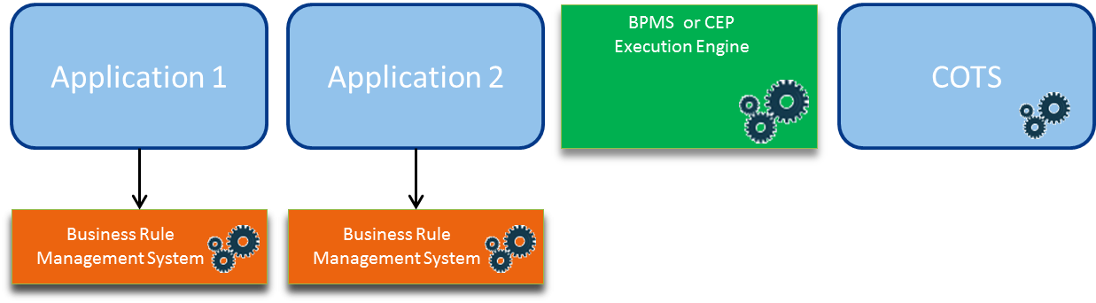 Figure 2 - Typical implementation of a BPMS in an Enterprise