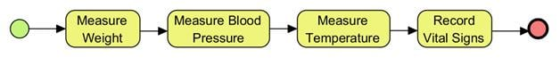 BPMN Sub Tasks for Take Vital Signs