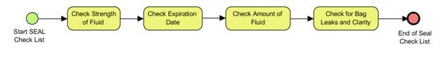 BPMN Sub Tasks for Conduct SEAL Checklist