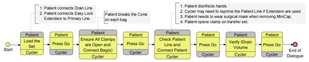 BPMN Tasks for Patient/Cycler Choreography